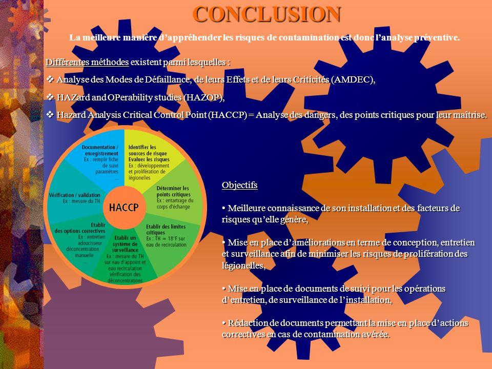 CONCLUSION La meilleure manière d'appréhender les risques de contamination est donc l'analyse préventive.