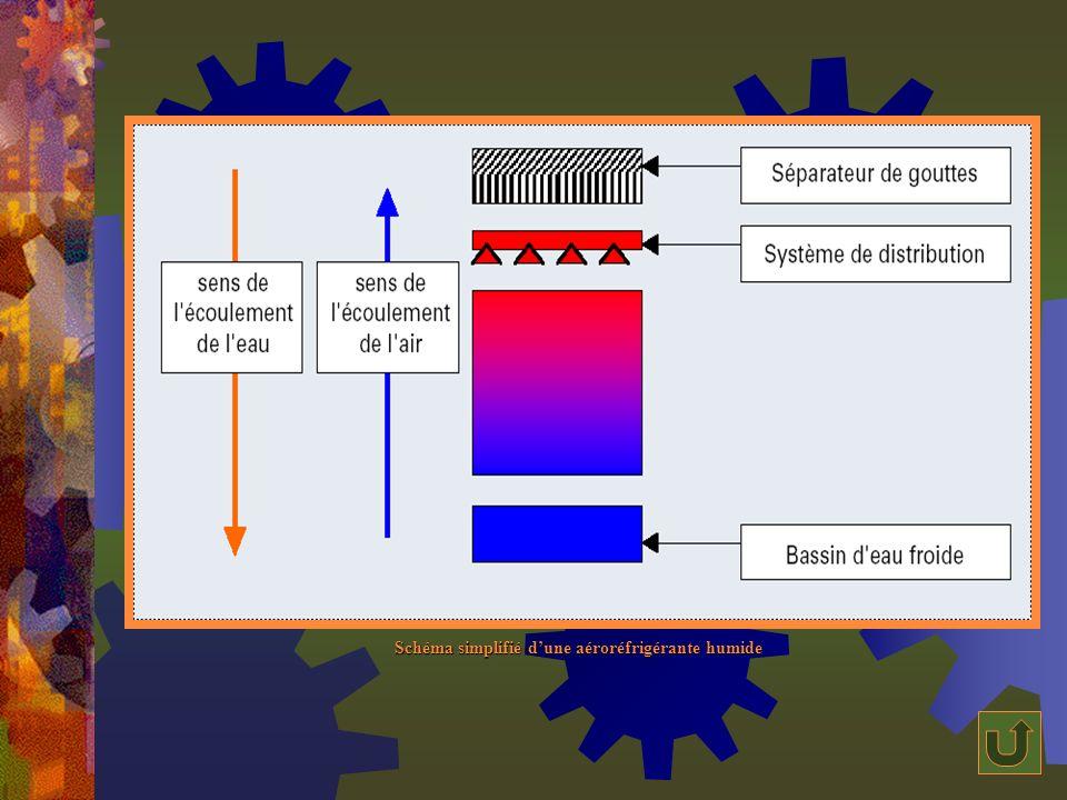 Schéma simplifié d'une aéroréfrigérante humide