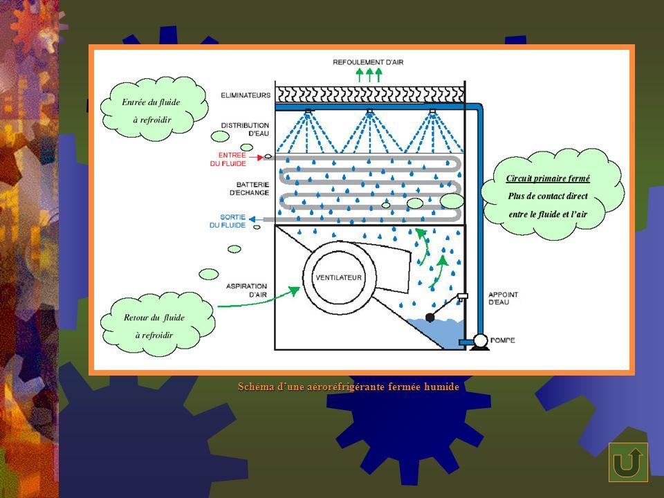 Schéma d'une aéroréfrigérante fermée humide