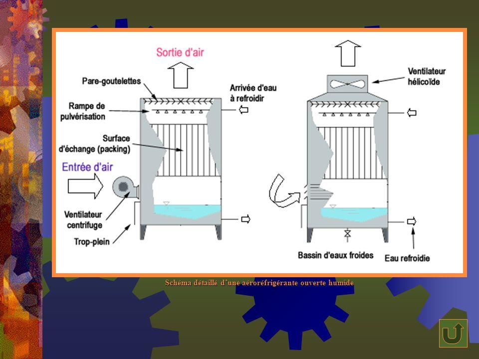 Schéma détaillé d'une aéroréfrigérante ouverte humide