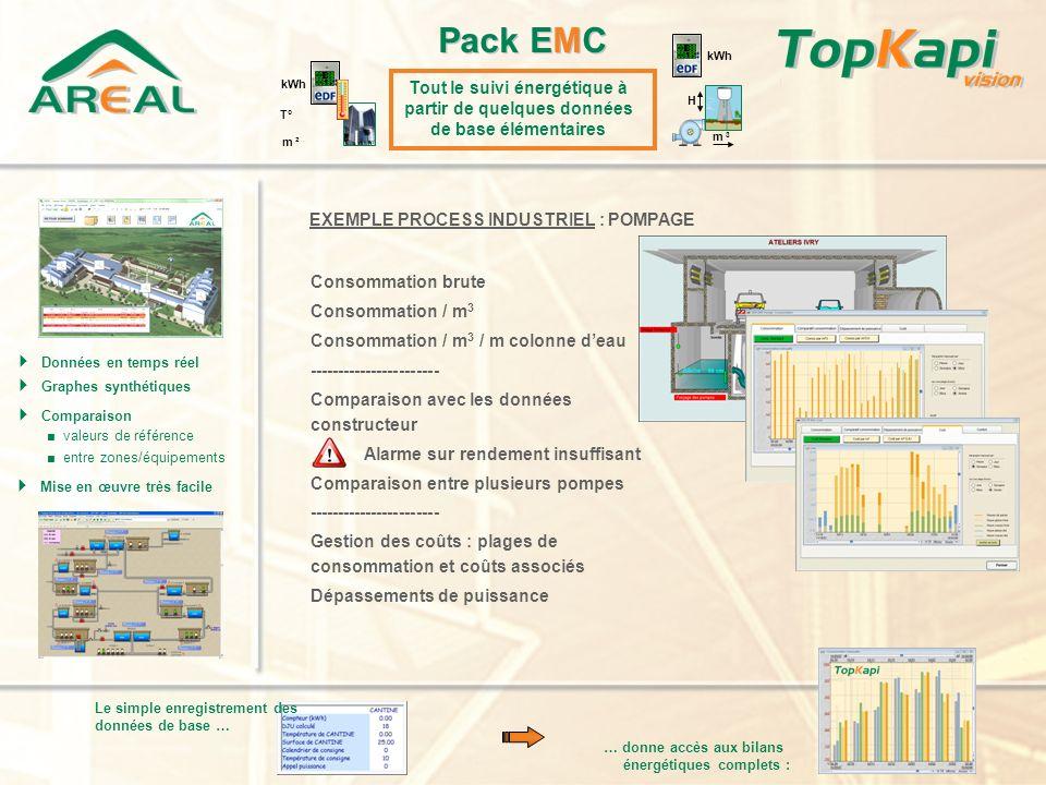 Pack EMC kWh. m ². kWh. T° Tout le suivi énergétique à partir de quelques données de base élémentaires.