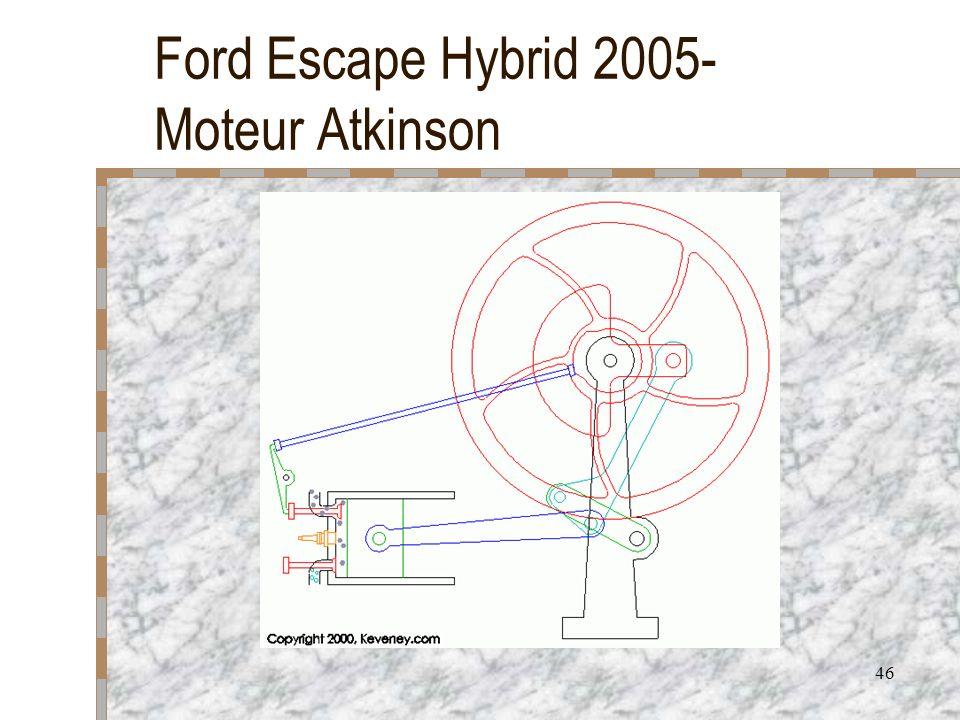 Ford Escape Hybrid 2005- Moteur Atkinson