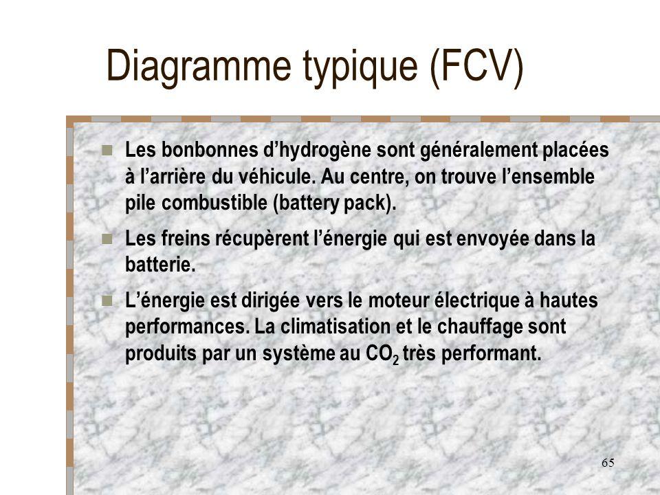 Diagramme typique (FCV)