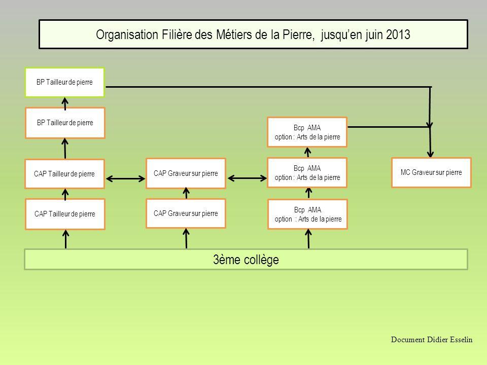 Organisation Filière des Métiers de la Pierre, jusqu'en juin 2013