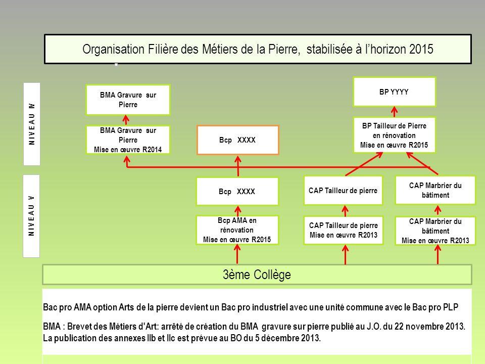 Organisation Filière des Métiers de la Pierre, stabilisée à l'horizon 2015