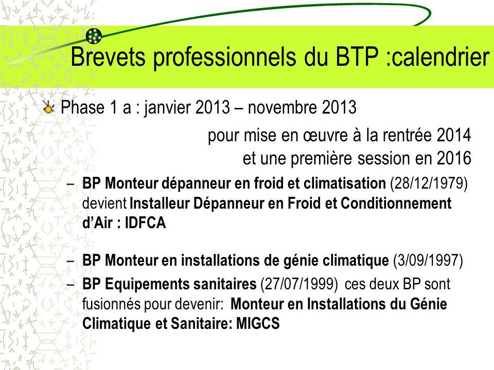 Brevets professionnels du BTP :calendrier
