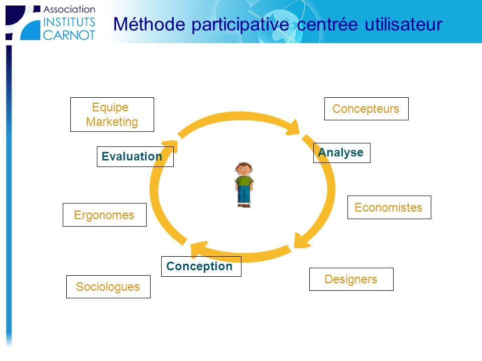 Méthode participative centrée utilisateur