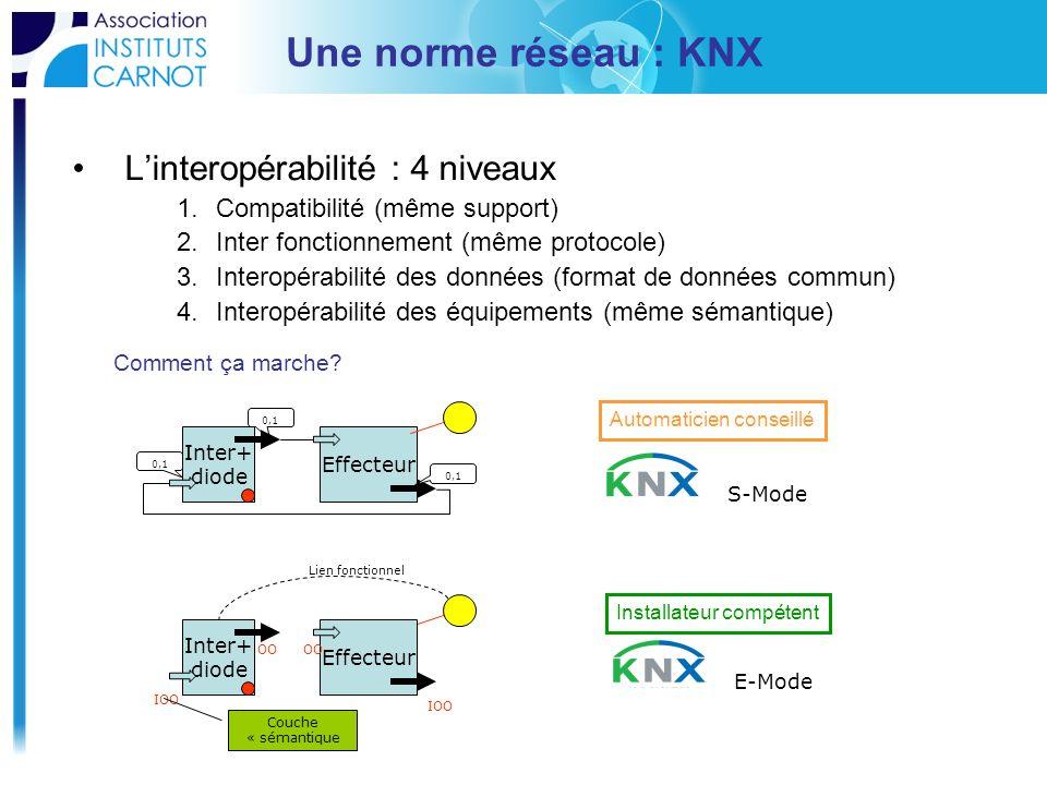 Une norme réseau : KNX L'interopérabilité : 4 niveaux