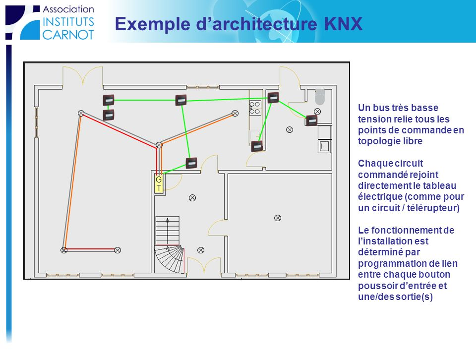 Exemple d'architecture KNX