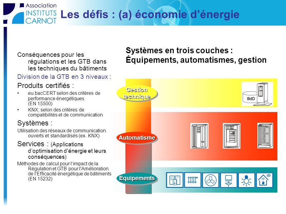 Les défis : (a) économie d'énergie