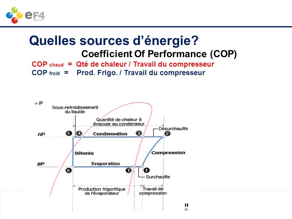 Quelles sources d'énergie