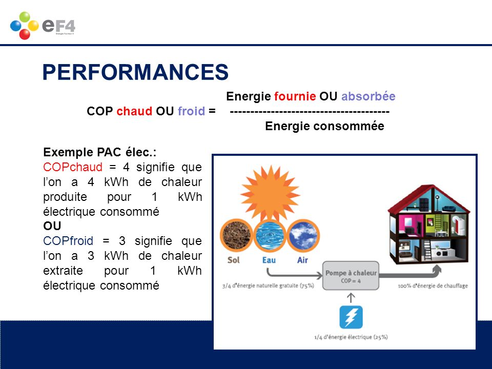 PERFORMANCES Energie fournie OU absorbée