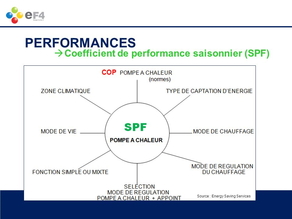 PERFORMANCES Coefficient de performance saisonnier (SPF)
