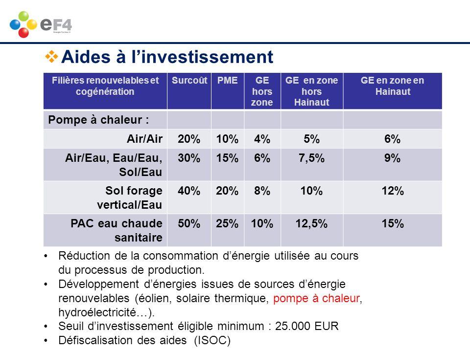 Filières renouvelables et cogénération