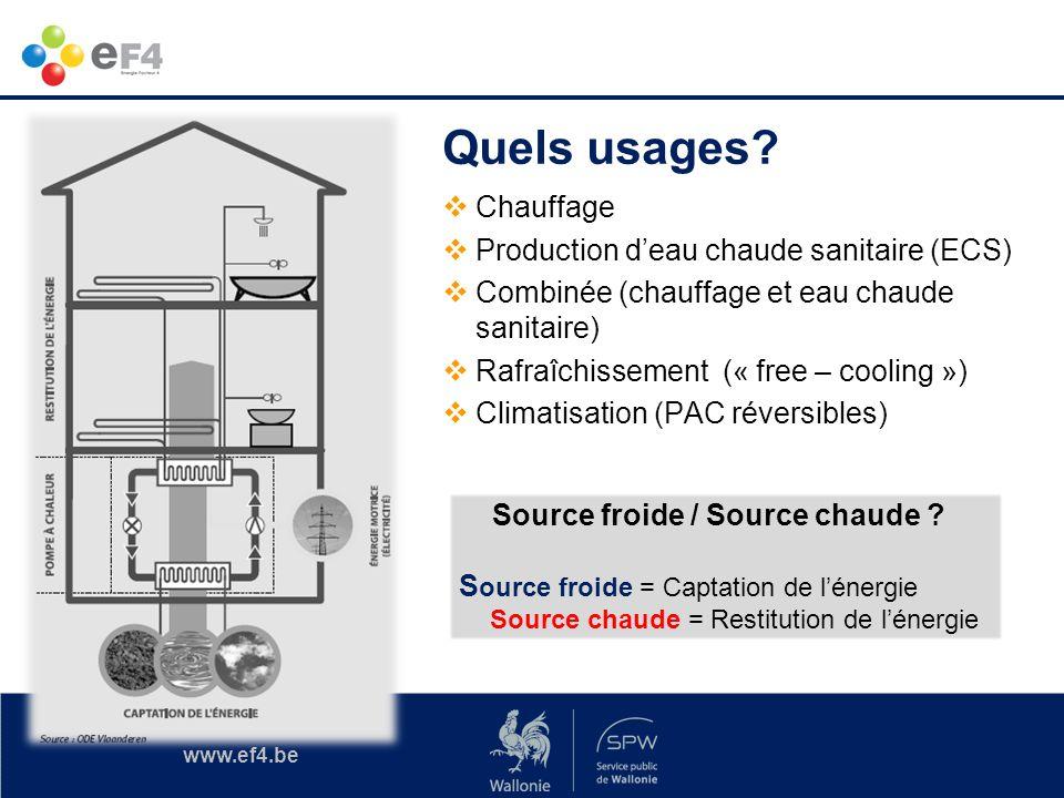 Quels usages Chauffage Production d'eau chaude sanitaire (ECS)