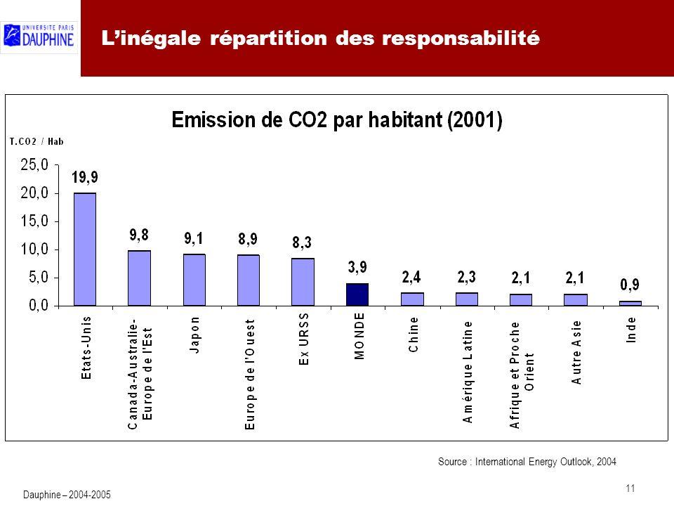 Emissions de CO2 : les dynamiques régionales (1)