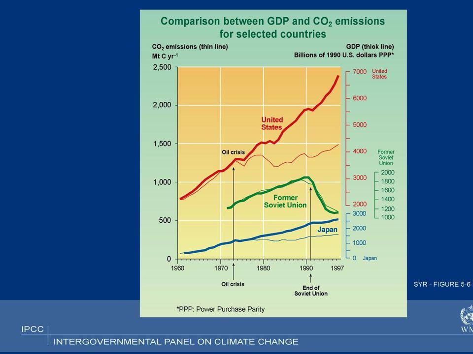 Emissions de CO2 : les dynamiques régionales (2)
