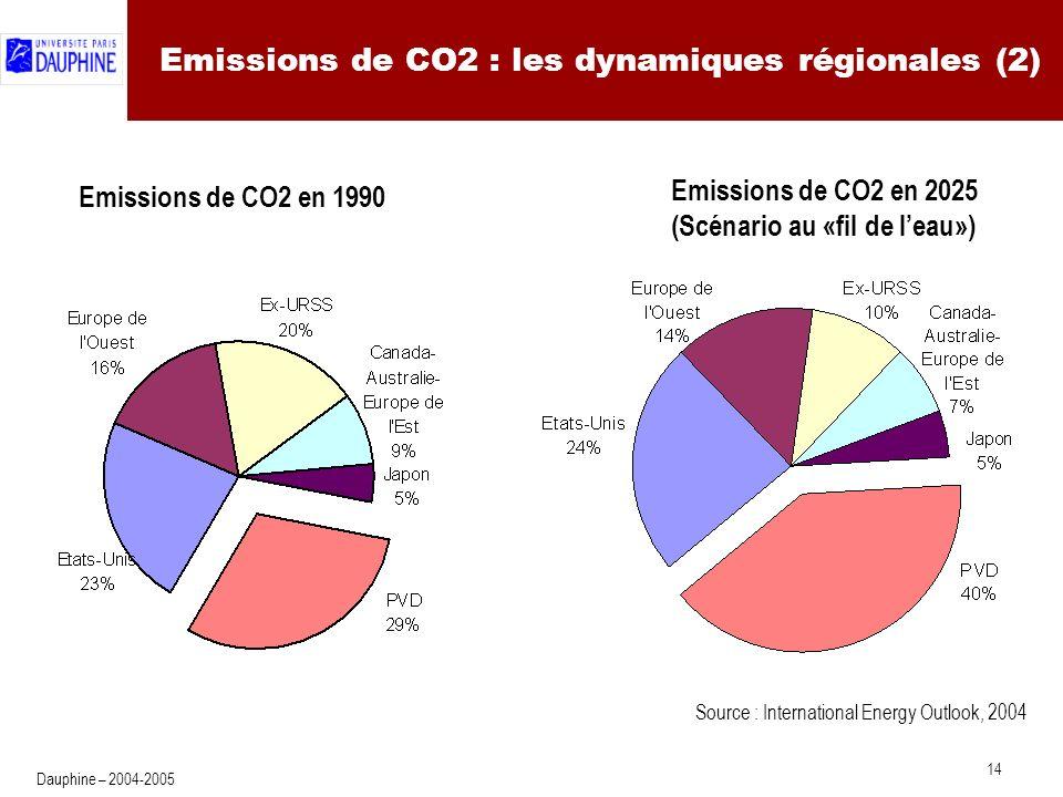 Le contenu carbone des différentes économies
