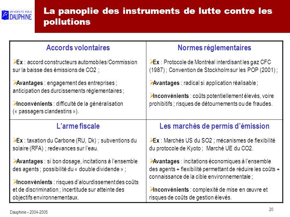 Architecture d'ensemble du protocole de Kyoto