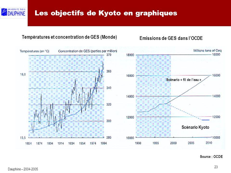Les mécanismes de flexibilité de Kyoto : l'échange de permis (1)