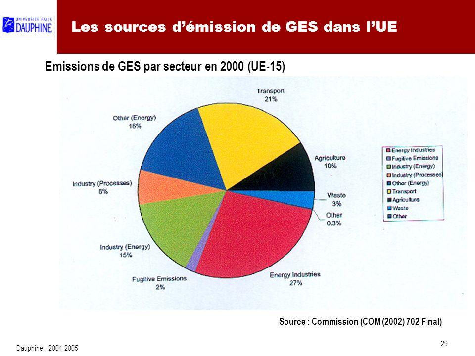 La mise en œuvre en Europe (1) : schéma d'ensemble