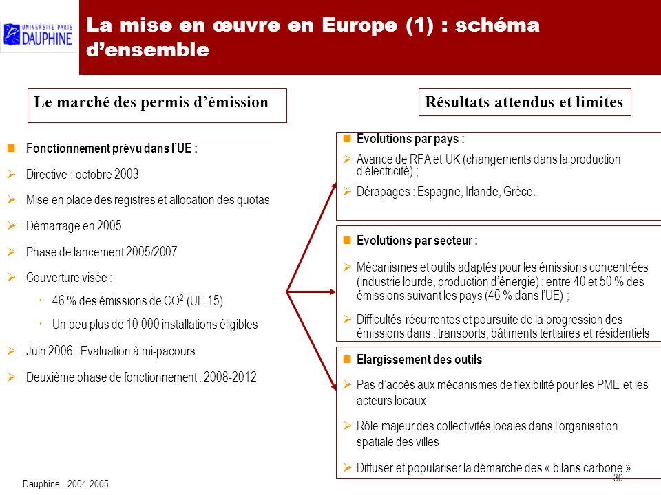 La mise en œuvre en Europe (2) : la phase de mise en route