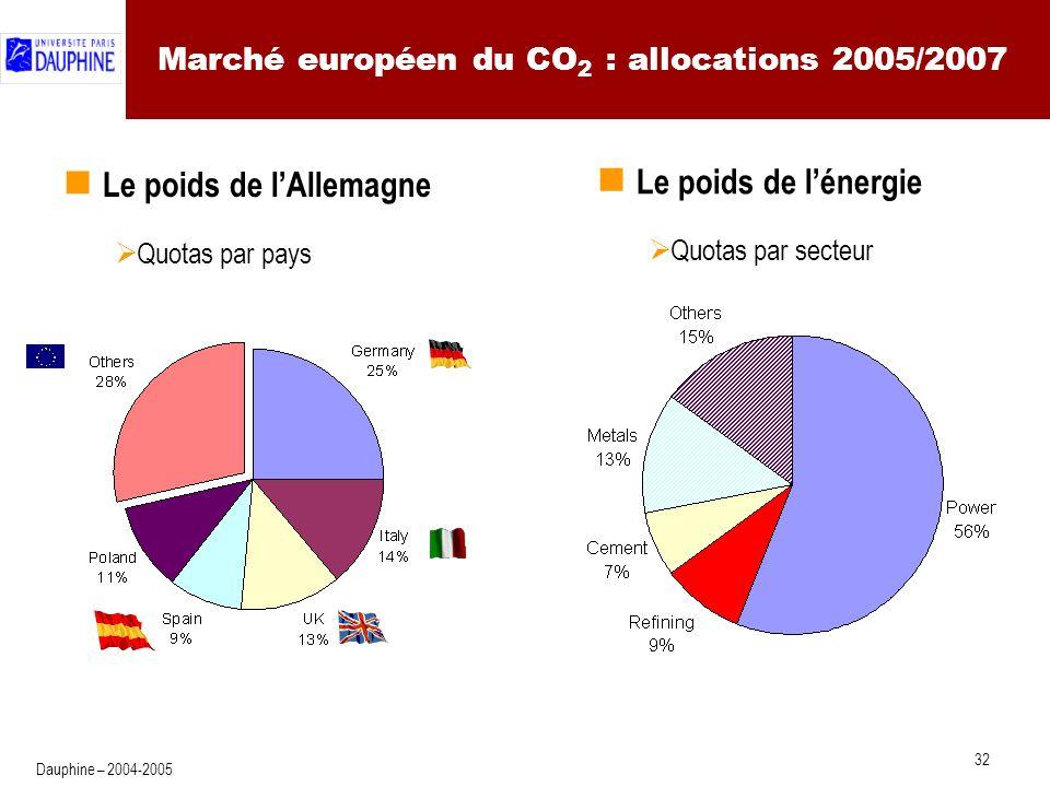 La mise en œuvre en Europe (3) : l'étape 2008/2012