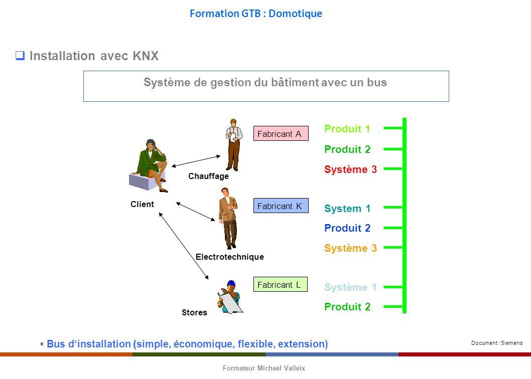 Système de gestion du bâtiment avec un bus