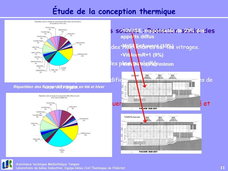 Étude de la conception thermique