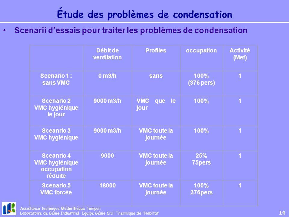 Étude des problèmes de condensation
