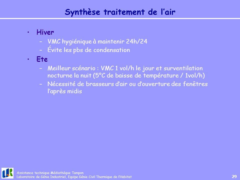 Synthèse traitement de l'air