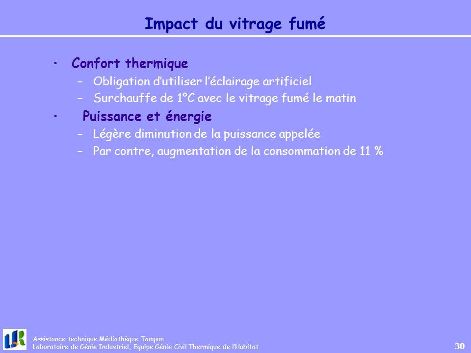 Impact du vitrage fumé Confort thermique Puissance et énergie