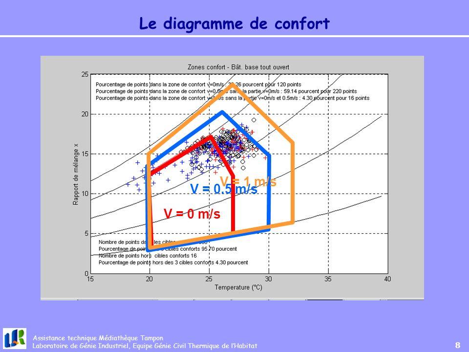 Le diagramme de confort