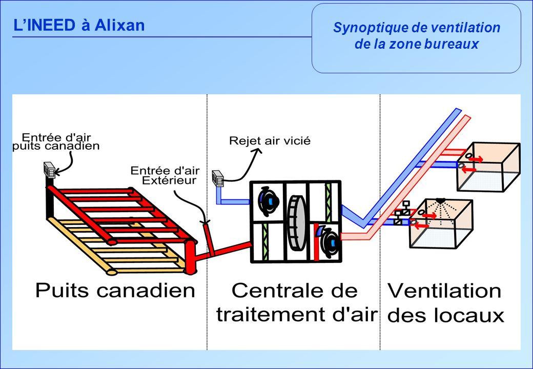 Synoptique de ventilation de la zone bureaux