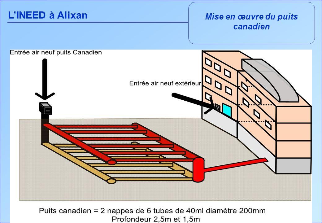 Mise en œuvre du puits canadien