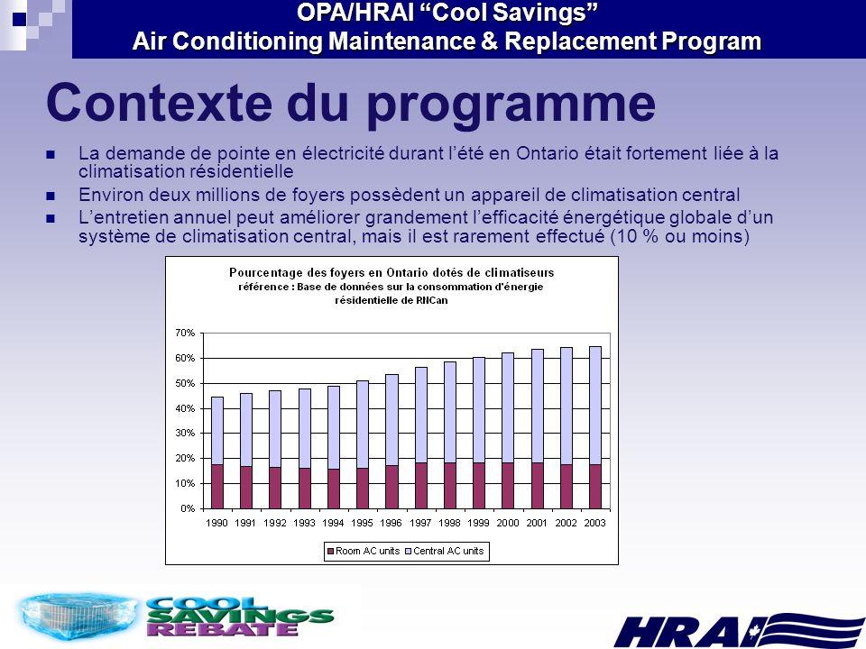 Contexte du programme La demande de pointe en électricité durant l'été en Ontario était fortement liée à la climatisation résidentielle.