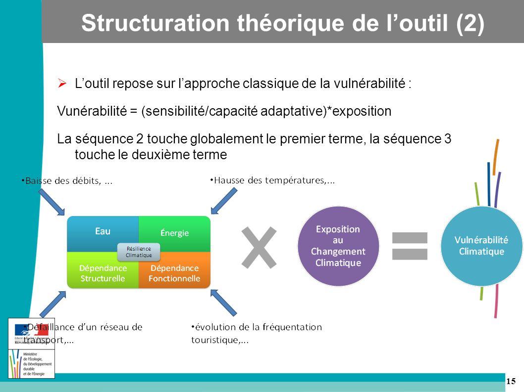 Structuration théorique de l'outil (2)