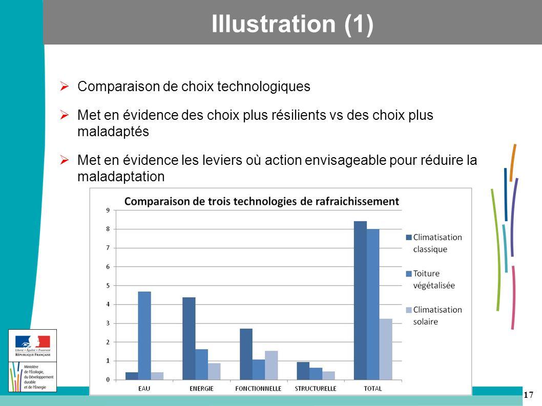 Illustration (1) Comparaison de choix technologiques