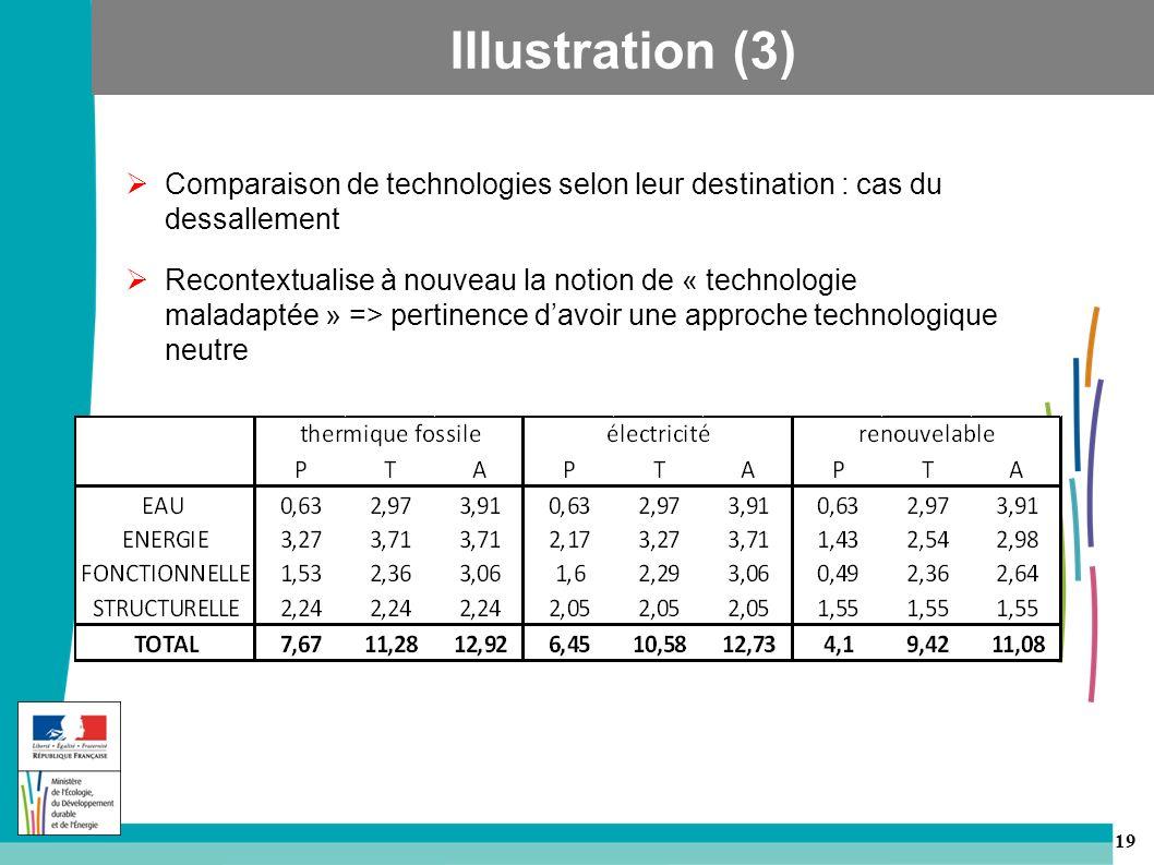 Illustration (3) Comparaison de technologies selon leur destination : cas du dessallement.