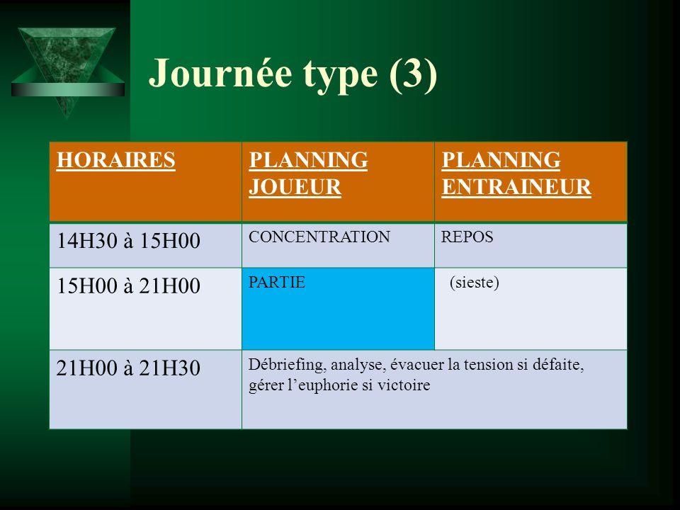 Journée type (3) HORAIRES PLANNING JOUEUR PLANNING ENTRAINEUR