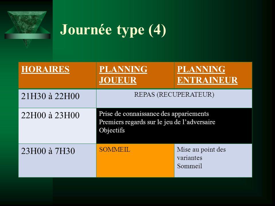 Journée type (4) HORAIRES PLANNING JOUEUR PLANNING ENTRAINEUR