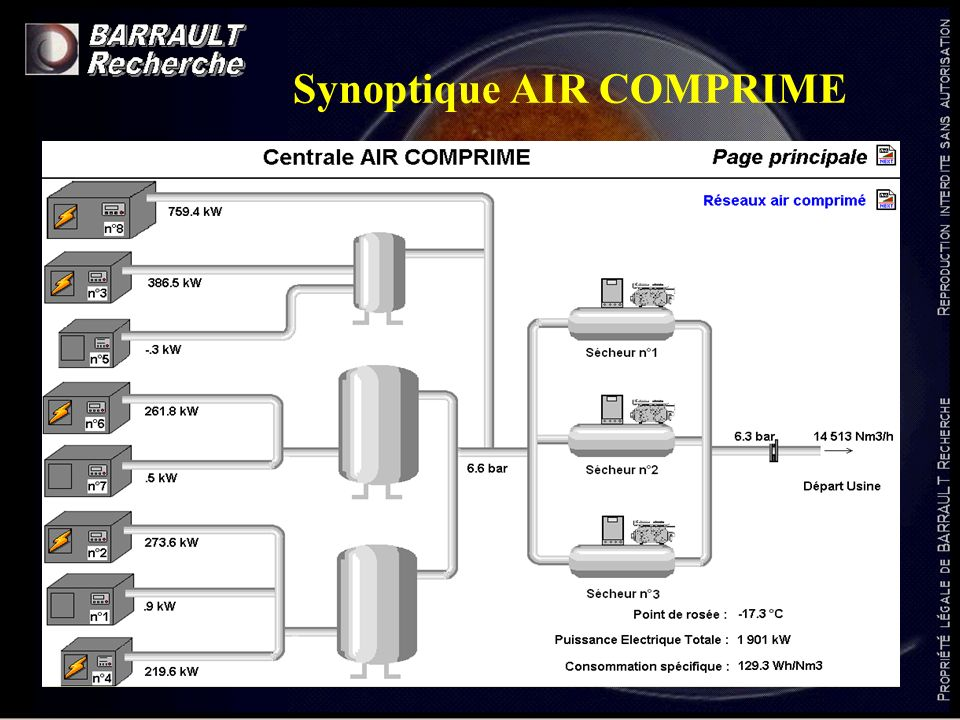 Synoptique AIR COMPRIME