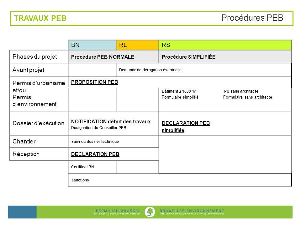 TRAVAUX PEB Procédures PEB