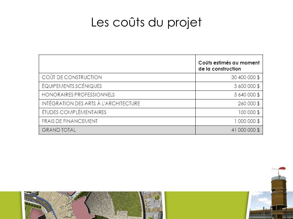 Les coûts du projet Coûts estimés au moment de la construction