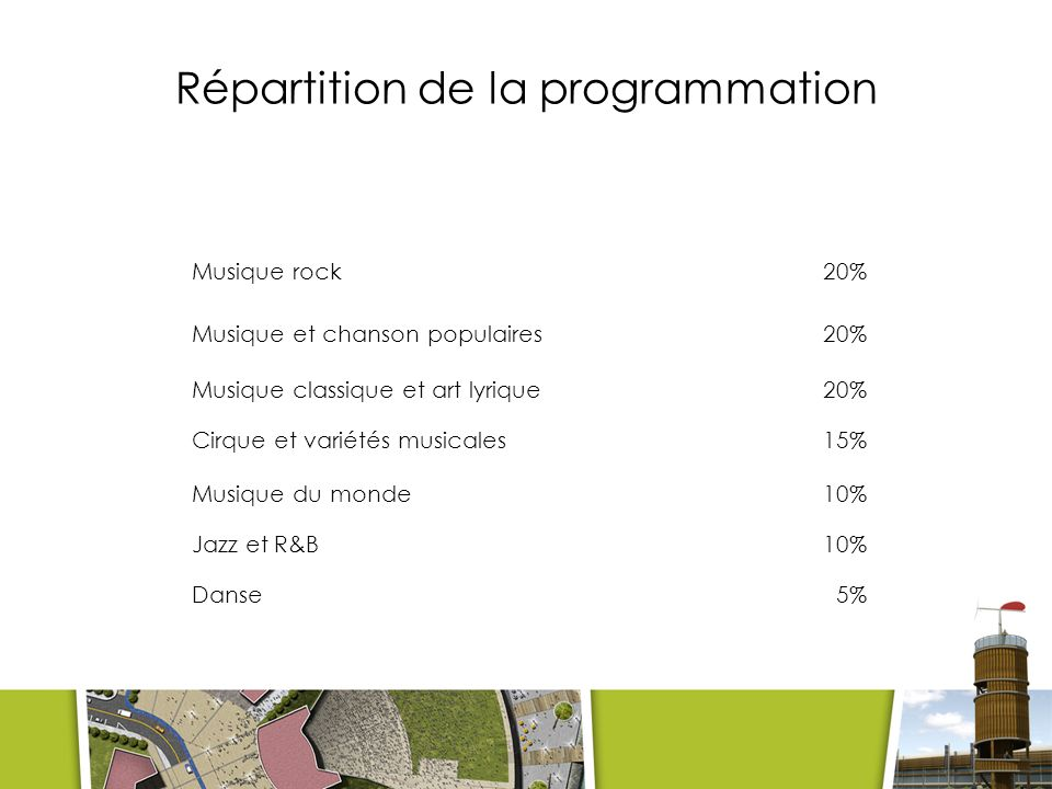 Répartition de la programmation