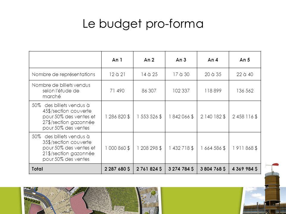 Le budget pro-forma An 1 An 2 An 3 An 4 An 5 Nombre de représentations