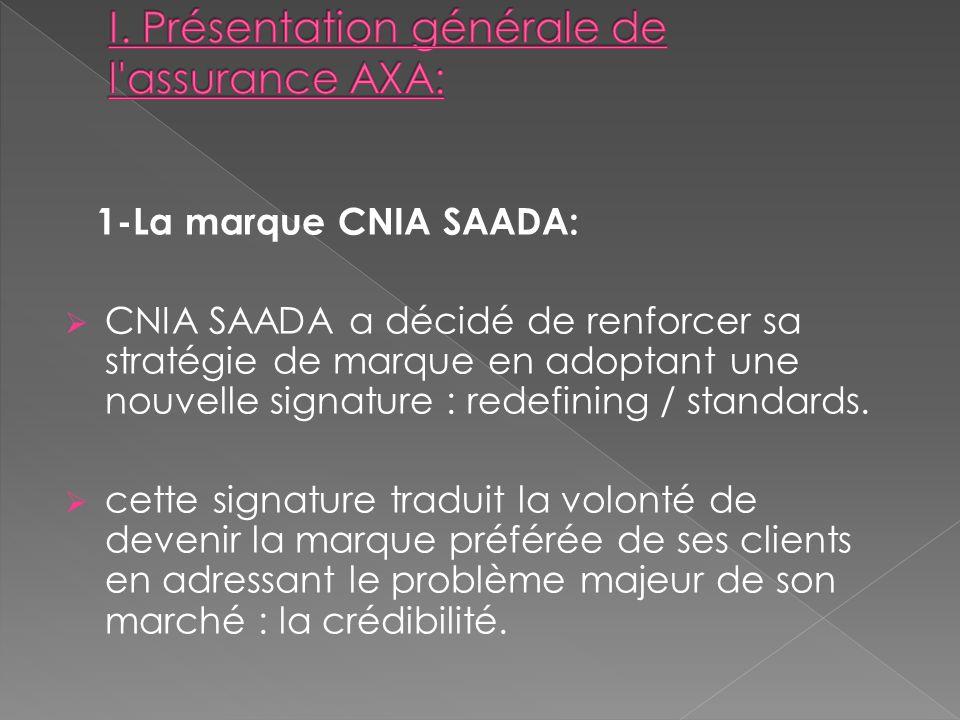 I. Présentation générale de l assurance AXA: