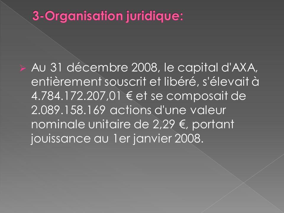 3-Organisation juridique: