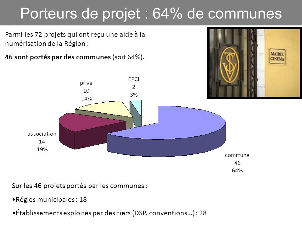Porteurs de projet : 64% de communes