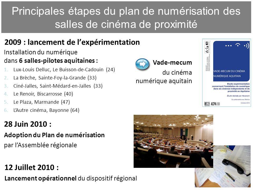 Principales étapes du plan de numérisation des salles de cinéma de proximité